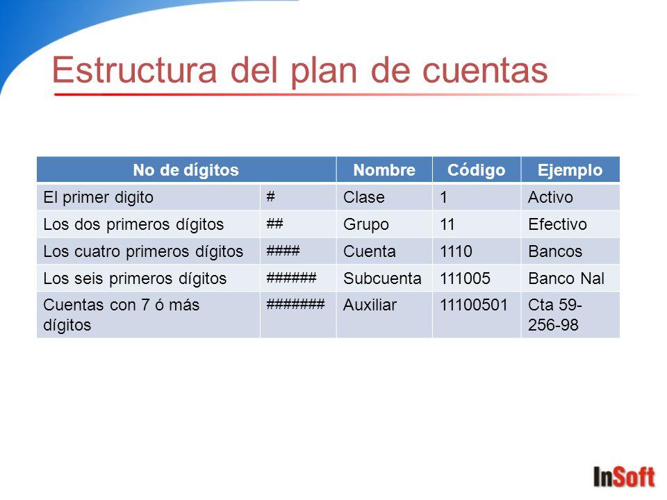 Estructura del plan de cuentas No de dígitosNombreCódigoEjemplo El primer digito # Clase1Activo Los dos primeros dígitos ## Grupo11Efectivo Los cuatro