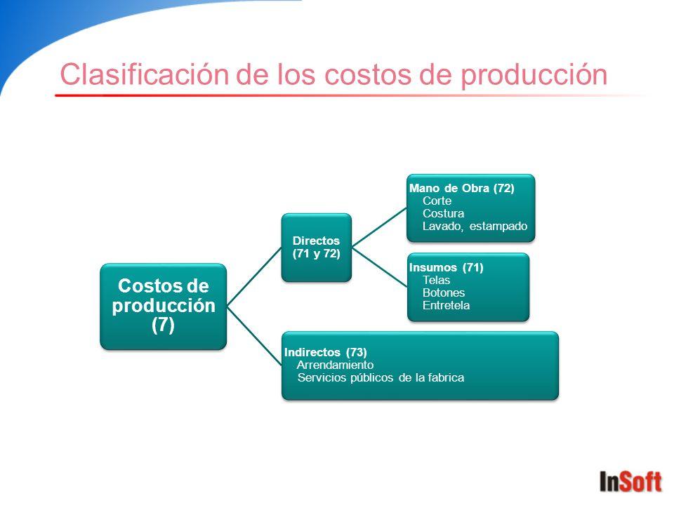 Costos de producción (7) Directos (71 y 72) Mano de Obra (72) Corte Costura Lavado, estampado Insumos (71) Telas Botones Entretela Indirectos (73) Arr