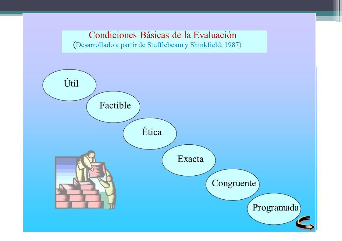 Condiciones Básicas de la Evaluación ( Desarrollado a partir de Stufflebeam y Shinkfield, 1987) Útil Factible Ética Exacta Congruente Programada