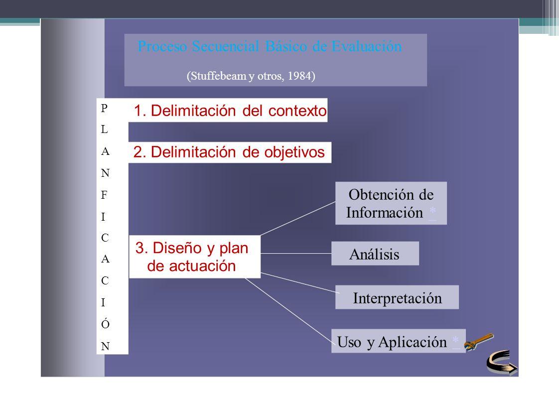 Proceso Secuencial Básico de Evaluación (Stuffebeam y otros, 1984) 3. Diseño y plan de actuación Obtención de Información * Análisis Interpretación Us
