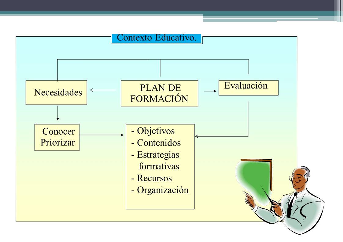 Contexto Educativo. Necesidades Conocer Priorizar PLAN DE FORMACIÓN - Objetivos - Contenidos - Estrategias formativas - Recursos - Organización Evalua