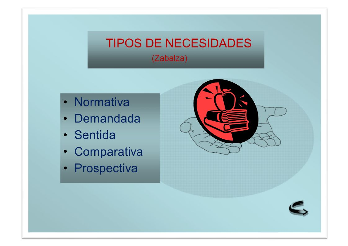 TIPOS DE NECESIDADES (Zabalza) Normativa Demandada Sentida Comparativa Prospectiva