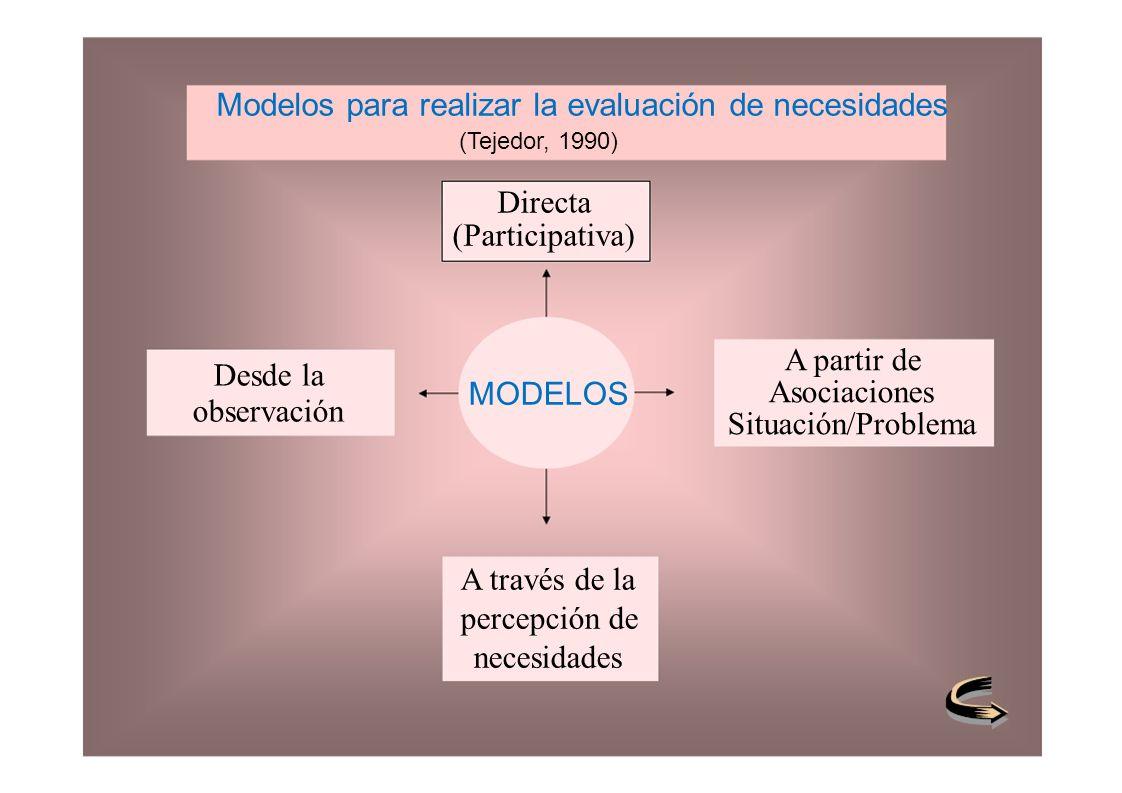 Modelos para realizar la evaluación de necesidades (Tejedor, 1990) Directa (Participativa) A partir de Asociaciones Situación/Problema MODELOS A travé