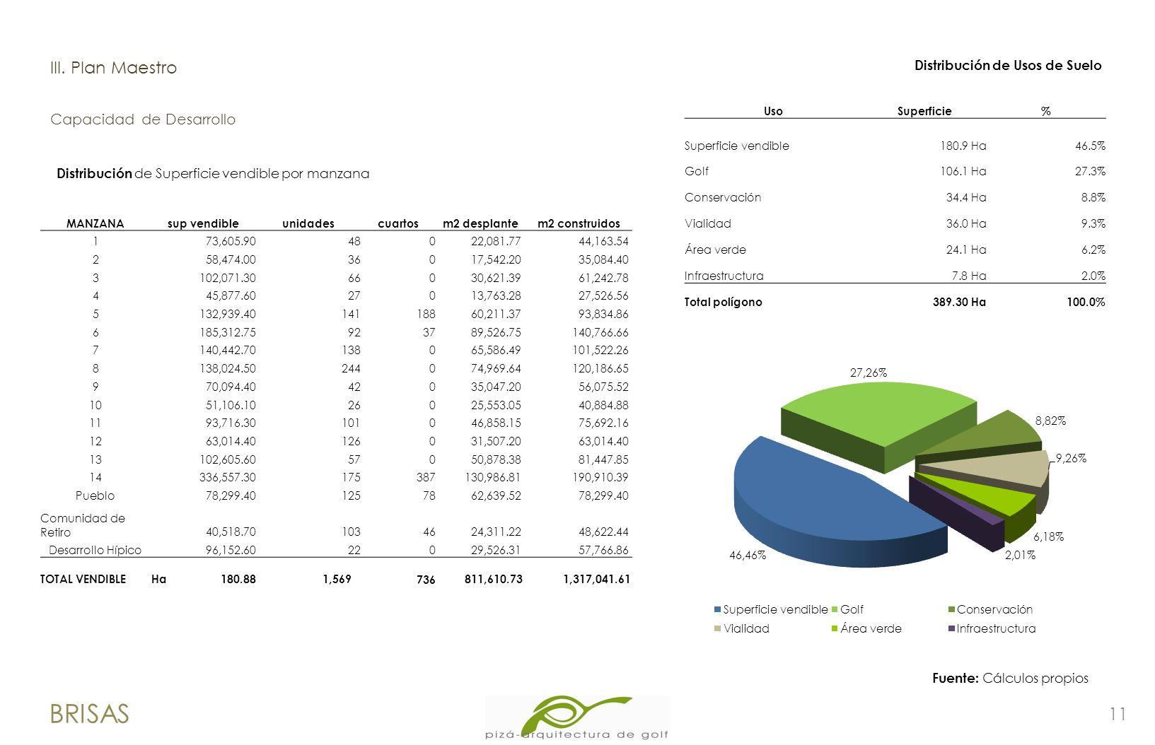 11 BRISAS lII. Plan Maestro Capacidad de Desarrollo Uso Superficie% Superficie vendible180.9 Ha46.5% Golf106.1 Ha27.3% Conservación34.4 Ha8.8% Vialida