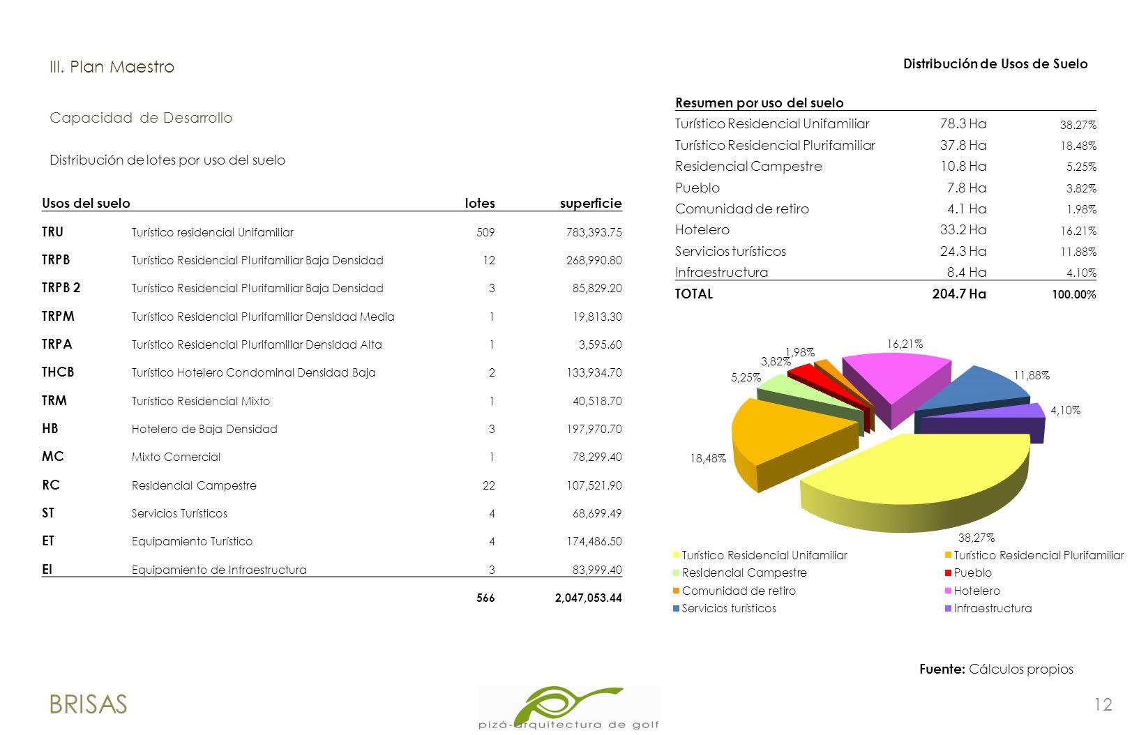 12 BRISAS lII. Plan Maestro Capacidad de Desarrollo Fuente: Cálculos propios Distribución de lotes por uso del suelo Usos del suelo lotessuperficie TR