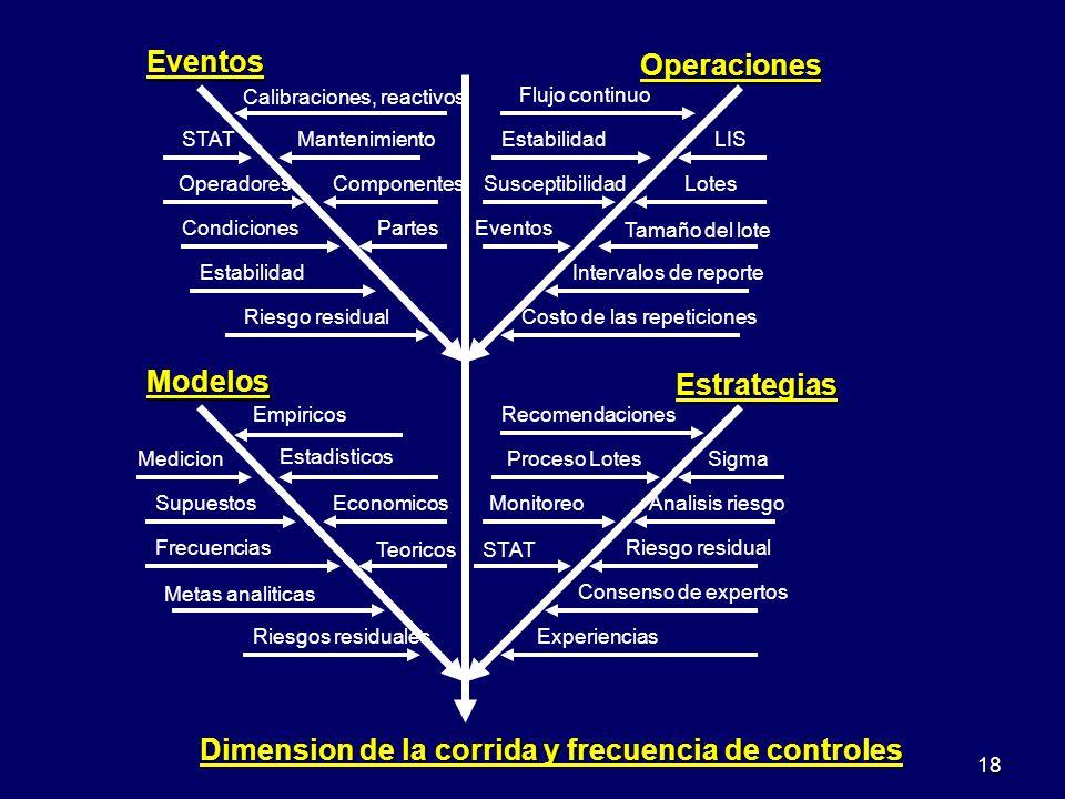 Dimension de la corrida y frecuencia de controles Modelos Medicion Estadisticos Supuestos Empiricos Economicos Riesgos residuales Frecuencias Teoricos