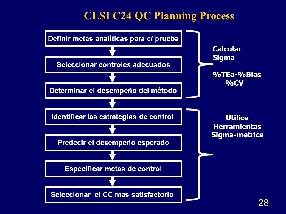 CLSI C24 QC Planning Process 28 Definir metas analíticas para c/ prueba Seleccionar controles adecuados Determinar el desempeño del método Identificar