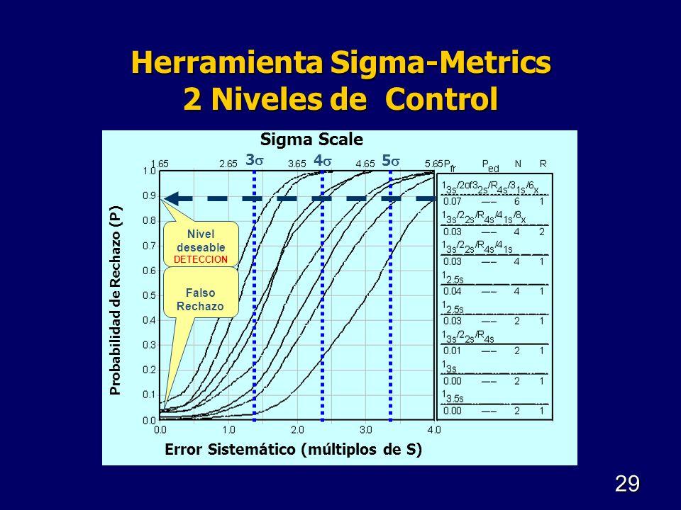 Herramienta Sigma-Metrics 2 Niveles de Control Probabilidad de Rechazo (P) Error Sistemático (múltiplos de S) Sigma Scale Nivel deseable DETECCION Fal