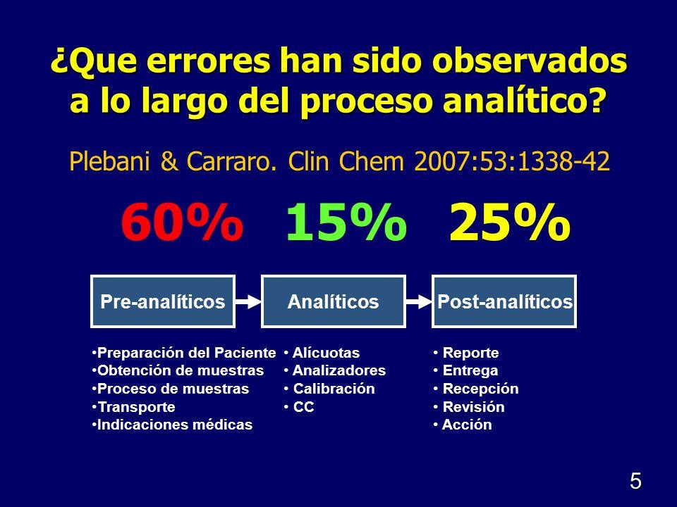 ¿Que errores han sido observados a lo largo del proceso analítico? Pre-analíticosAnalíticosPost-analíticos Preparación del Paciente Obtención de muest