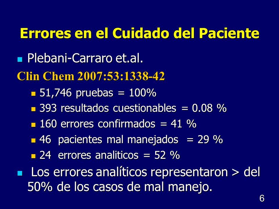 Errores en el Cuidado del Paciente Plebani-Carraro et.al. Plebani-Carraro et.al. Clin Chem 2007:53:1338-42 51,746 pruebas = 100% 51,746 pruebas = 100%