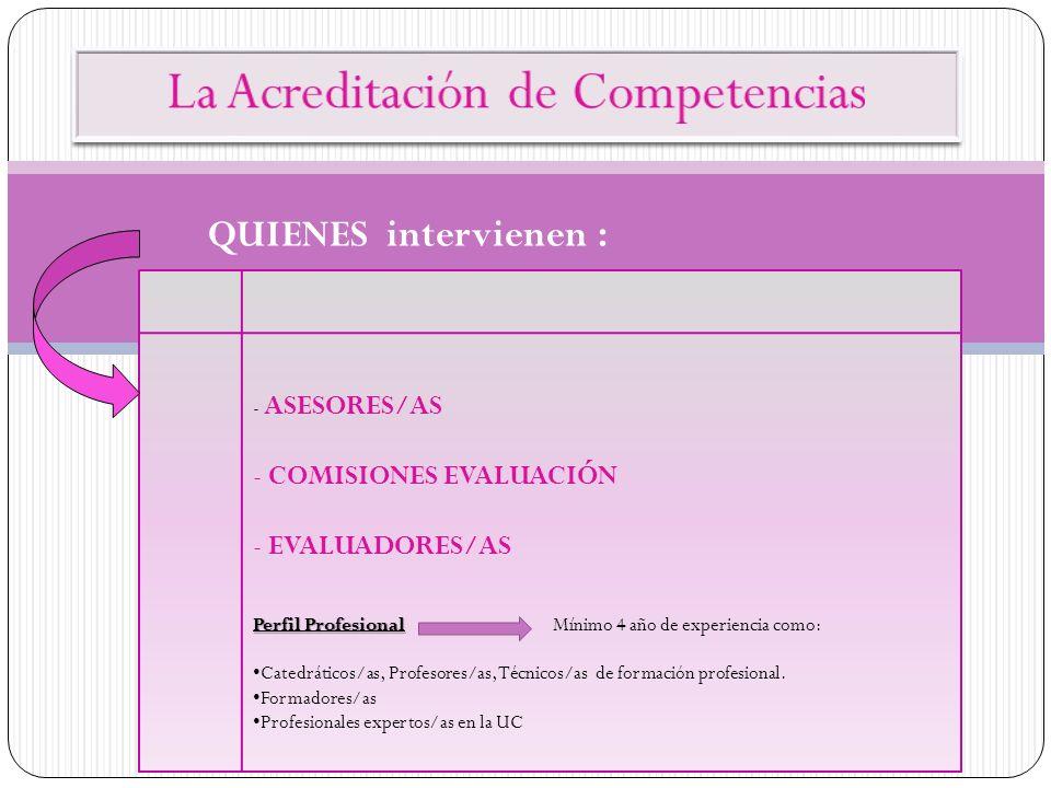 - ASESORES/AS - COMISIONES EVALUACIÓN - EVALUADORES/AS Perfil Profesional Perfil Profesional Mínimo 4 año de experiencia como: Catedráticos/as, Profes