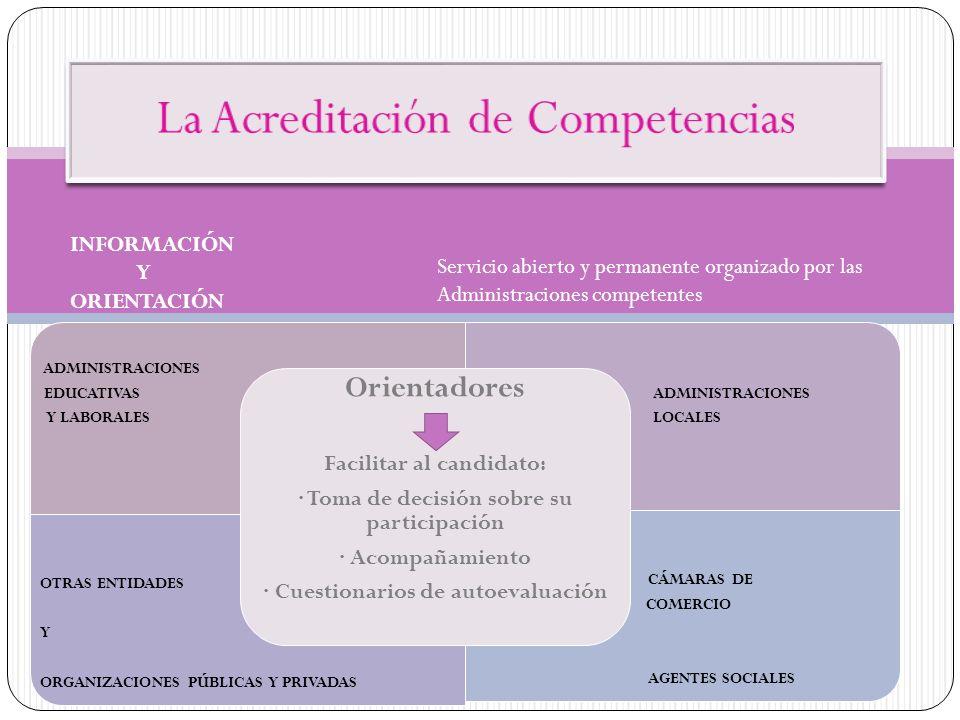 INFORMACIÓN Y ORIENTACIÓN Servicio abierto y permanente organizado por las Administraciones competentes ADMINISTRACIONES EDUCATIVAS Y LABORALES ADMINI