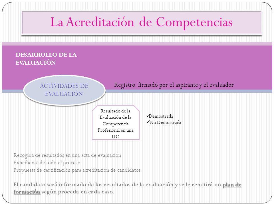 DESARROLLO DE LA EVALUACIÓN Recogida de resultados en una acta de evaluación Expediente de todo el proceso Propuesta de certificación para acreditació