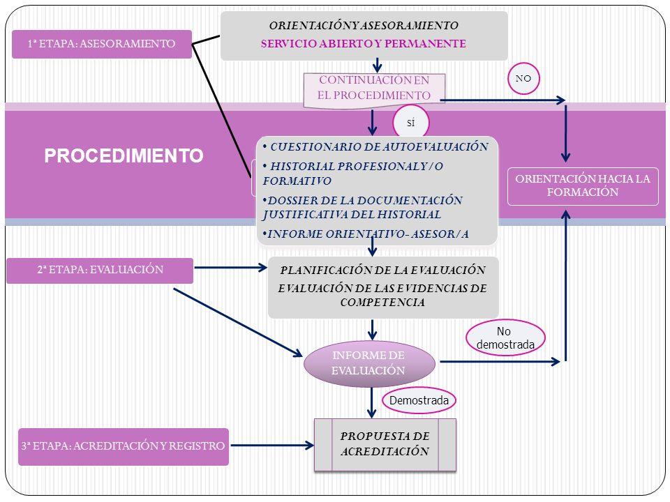 PRUEBAS ESTANDARIZADAS DE COMPETENCIA PROFESIONAL OBSERVACIÓN EN UNA SITUACIÓN DE TRABAJO REAL O SIMULADA ENTREVISTA PROFESIONAL PLANIFICACIÓN DE LA EVALUACIÓN La Selección de métodos y actividades de evaluación para recoger evidencias adicionales tendrá en cuenta: - Naturaleza de las UC - Características de la persona aspirante - Criterios para la evaluación recogidos en las Guías de evidencia MÉTODOS DE EVALUACIÓN ANÁLISIS DEL INFORME DEL ASESOR