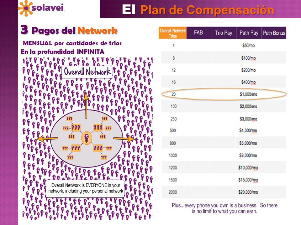 3 Pagos del Network MENSUAL por cantidades de tríos En la profundidad INFINITA El Plan de Compensación