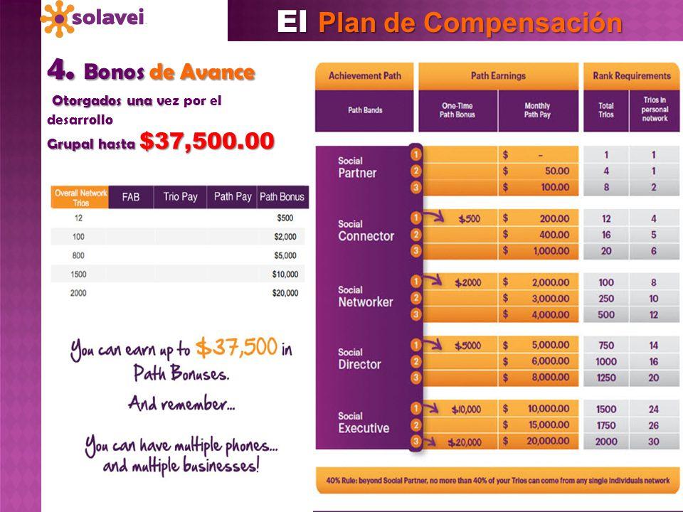 4. Bonos de Avance Otorgados una v Otorgados una vez por el desarrollo Grupal hasta $37,500.00