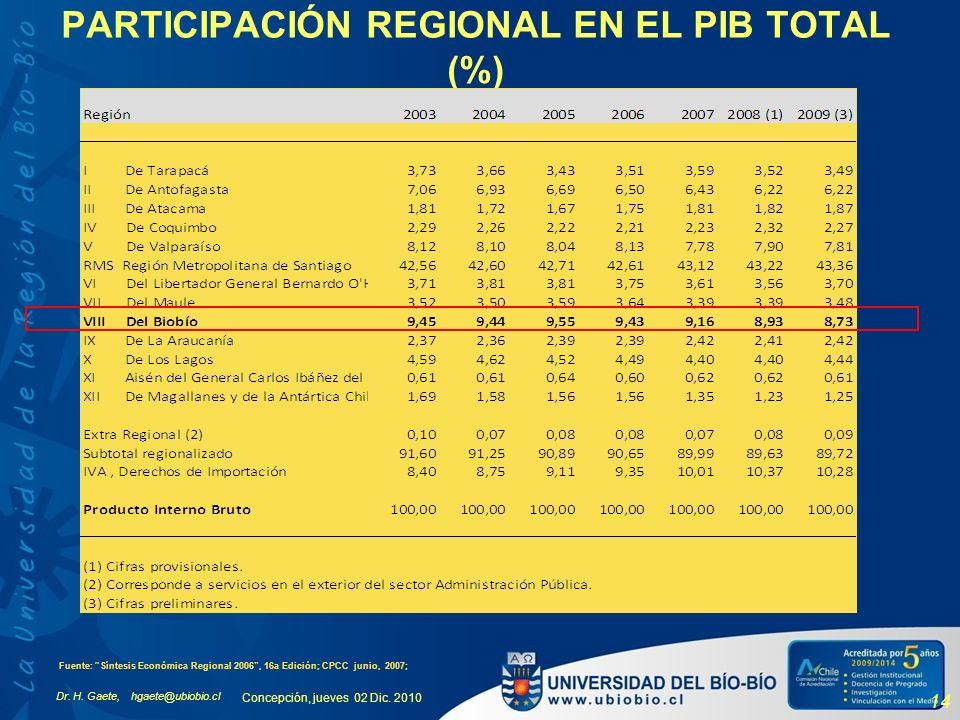Dr. H. Gaete, hgaete@ubiobio.cl Concepción, jueves 02 Dic. 2010 14 PARTICIPACIÓN REGIONAL EN EL PIB TOTAL (%) Fuente: Síntesis Económica Regional 2006