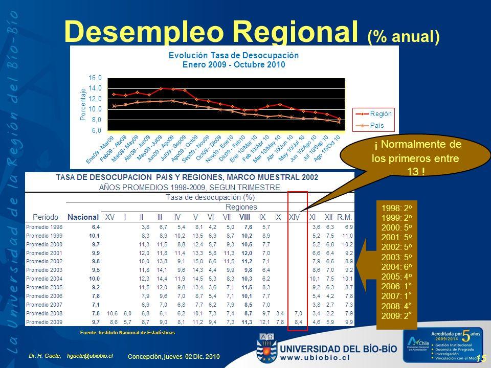 Dr. H. Gaete, hgaete@ubiobio.cl Concepción, jueves 02 Dic. 2010 15 Desempleo Regional (% anual) Fuente: Instituto Nacional de Estadísticas 1998: 2 o 1
