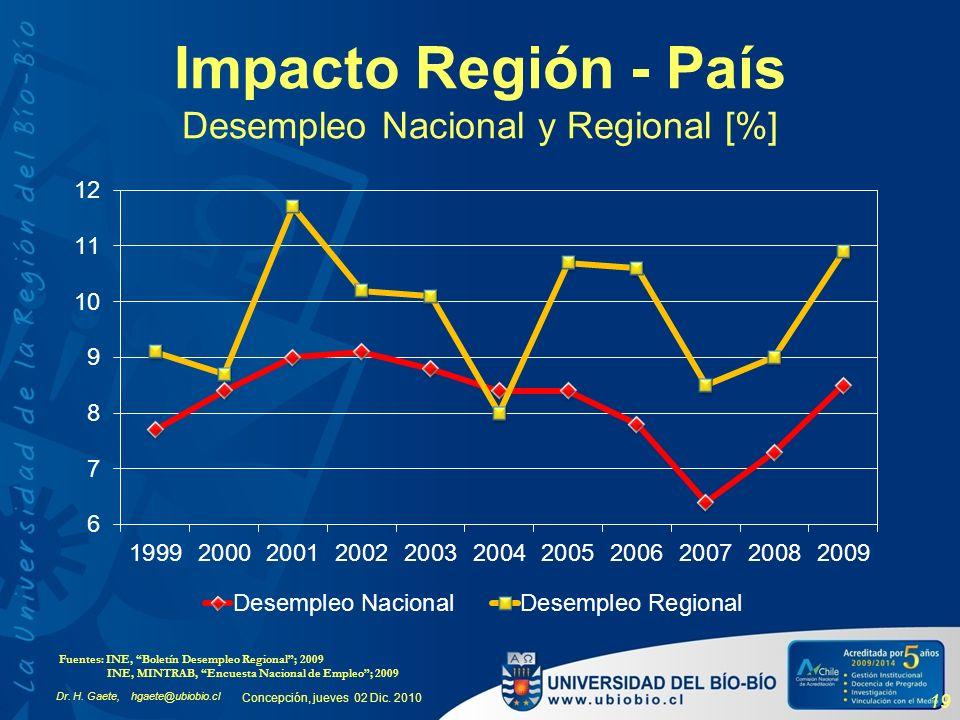 Dr. H. Gaete, hgaete@ubiobio.cl Concepción, jueves 02 Dic. 2010 19 Impacto Región - País Desempleo Nacional y Regional [%] Fuentes: INE, Boletín Desem