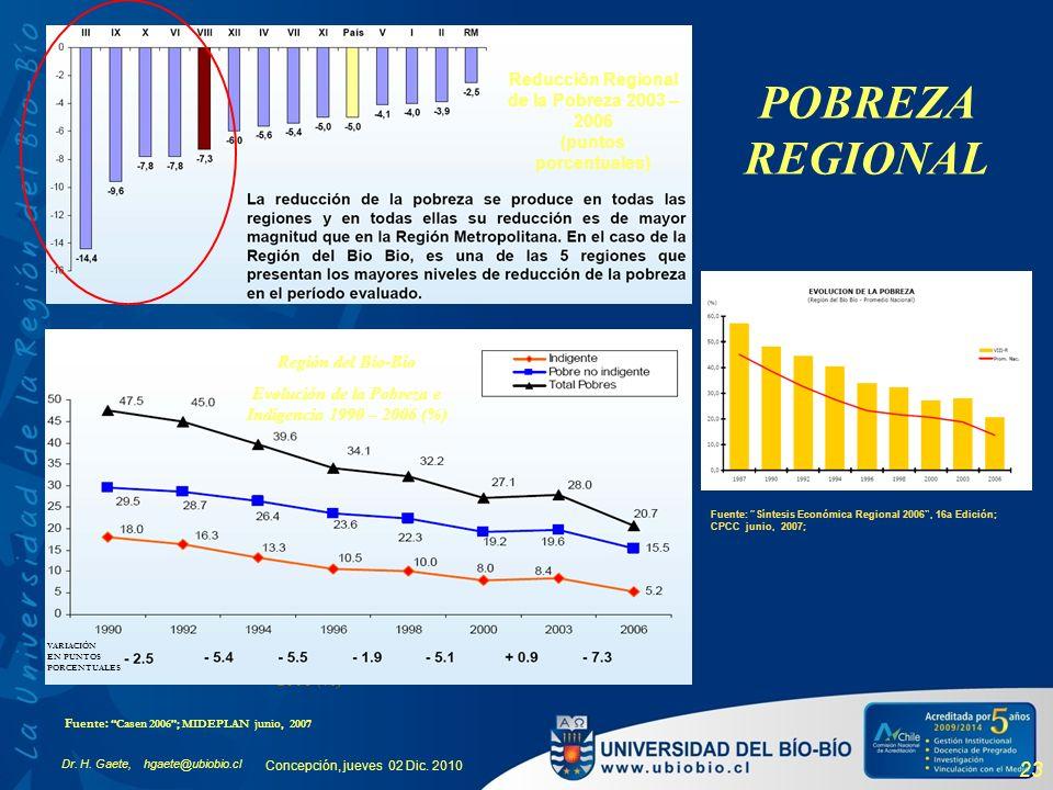 Dr. H. Gaete, hgaete@ubiobio.cl Concepción, jueves 02 Dic. 2010 23 Incidencia de la Pobreza por Región 2006 (%) Fuente : Casen 2006; MIDEPLAN junio, 2