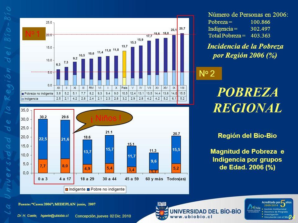 Dr. H. Gaete, hgaete@ubiobio.cl Concepción, jueves 02 Dic. 2010 24 Región del Bio-Bio Magnitud de Pobreza e Indigencia por grupos de Edad. 2006 (%) In