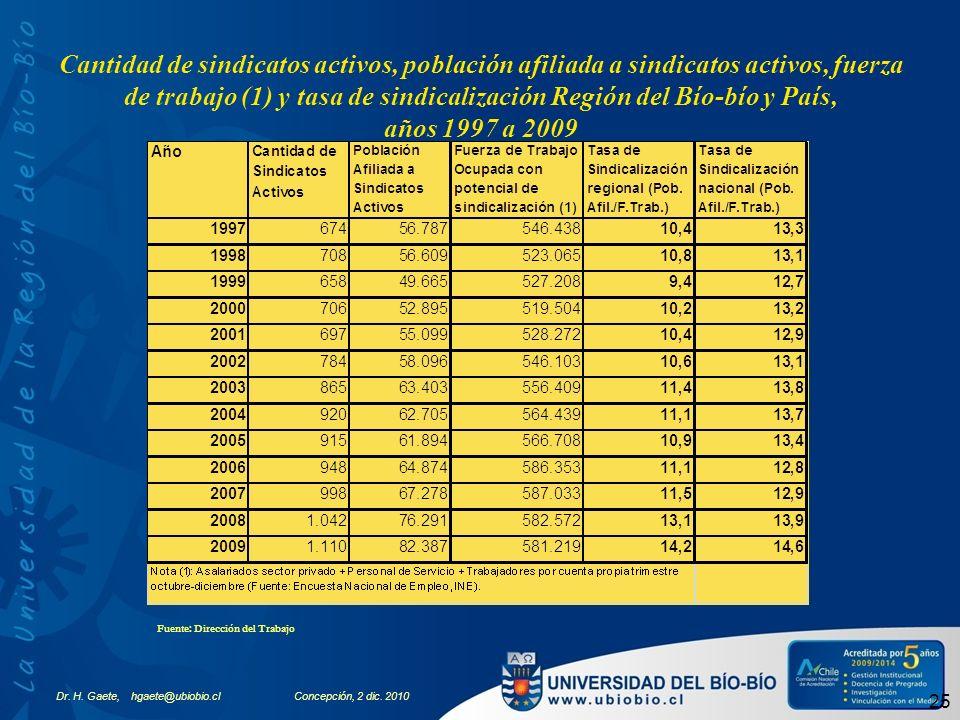 Dr. H. Gaete, hgaete@ubiobio.clConcepción, 2 dic. 2010 25 Cantidad de sindicatos activos, población afiliada a sindicatos activos, fuerza de trabajo (