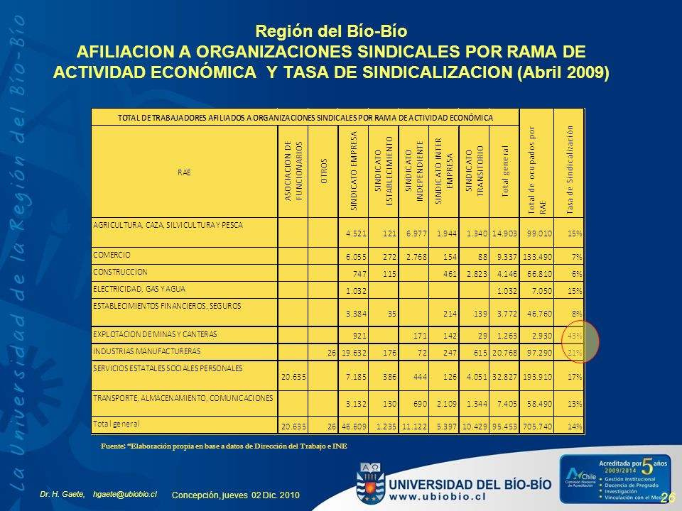 Dr. H. Gaete, hgaete@ubiobio.cl Concepción, jueves 02 Dic. 2010 26 Región del Bío-Bío AFILIACION A ORGANIZACIONES SINDICALES POR RAMA DE ACTIVIDAD ECO