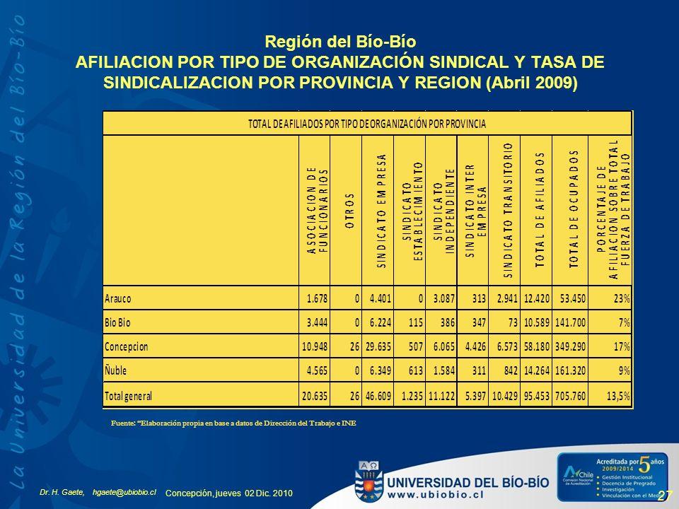 Dr. H. Gaete, hgaete@ubiobio.cl Concepción, jueves 02 Dic. 2010 27 Región del Bío-Bío AFILIACION POR TIPO DE ORGANIZACIÓN SINDICAL Y TASA DE SINDICALI