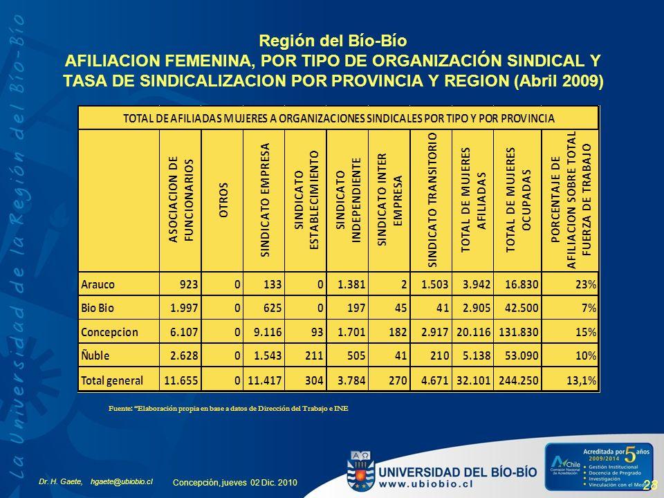 Dr. H. Gaete, hgaete@ubiobio.cl Concepción, jueves 02 Dic. 2010 28 Región del Bío-Bío AFILIACION FEMENINA, POR TIPO DE ORGANIZACIÓN SINDICAL Y TASA DE