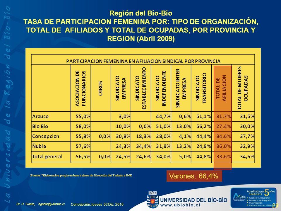 Dr. H. Gaete, hgaete@ubiobio.cl Concepción, jueves 02 Dic. 2010 29 Región del Bío-Bío TASA DE PARTICIPACION FEMENINA POR: TIPO DE ORGANIZACIÓN, TOTAL
