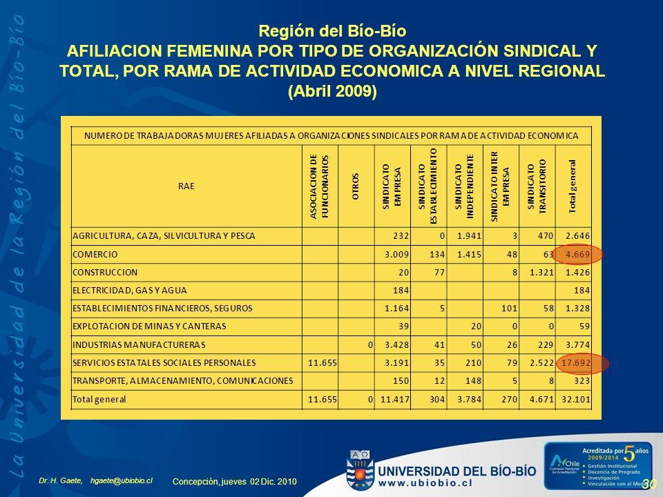 Dr. H. Gaete, hgaete@ubiobio.cl Concepción, jueves 02 Dic. 2010 30 Región del Bío-Bío AFILIACION FEMENINA POR TIPO DE ORGANIZACIÓN SINDICAL Y TOTAL, P