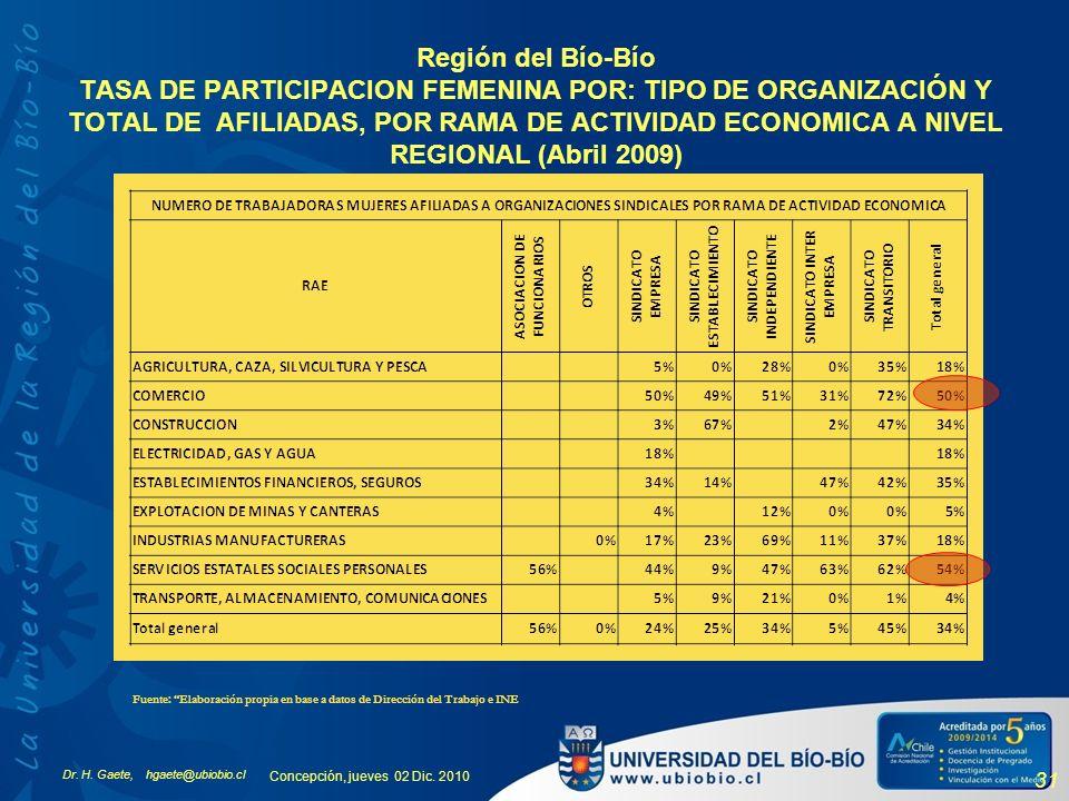 Dr. H. Gaete, hgaete@ubiobio.cl Concepción, jueves 02 Dic. 2010 31 Región del Bío-Bío TASA DE PARTICIPACION FEMENINA POR: TIPO DE ORGANIZACIÓN Y TOTAL