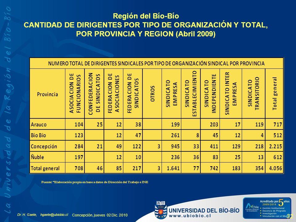 Dr. H. Gaete, hgaete@ubiobio.cl Concepción, jueves 02 Dic. 2010 32 Región del Bío-Bío CANTIDAD DE DIRIGENTES POR TIPO DE ORGANIZACIÓN Y TOTAL, POR PRO