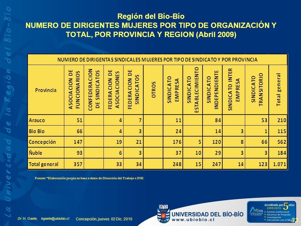 Dr. H. Gaete, hgaete@ubiobio.cl Concepción, jueves 02 Dic. 2010 33 Región del Bío-Bío NUMERO DE DIRIGENTES MUJERES POR TIPO DE ORGANIZACIÓN Y TOTAL, P