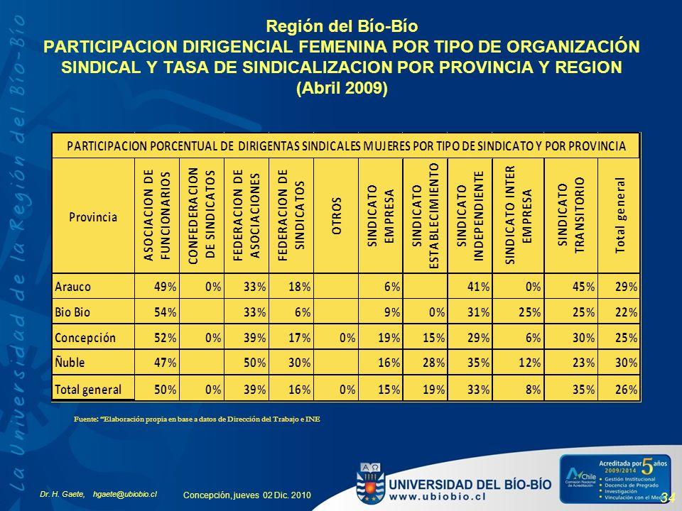 Dr. H. Gaete, hgaete@ubiobio.cl Concepción, jueves 02 Dic. 2010 34 Región del Bío-Bío PARTICIPACION DIRIGENCIAL FEMENINA POR TIPO DE ORGANIZACIÓN SIND