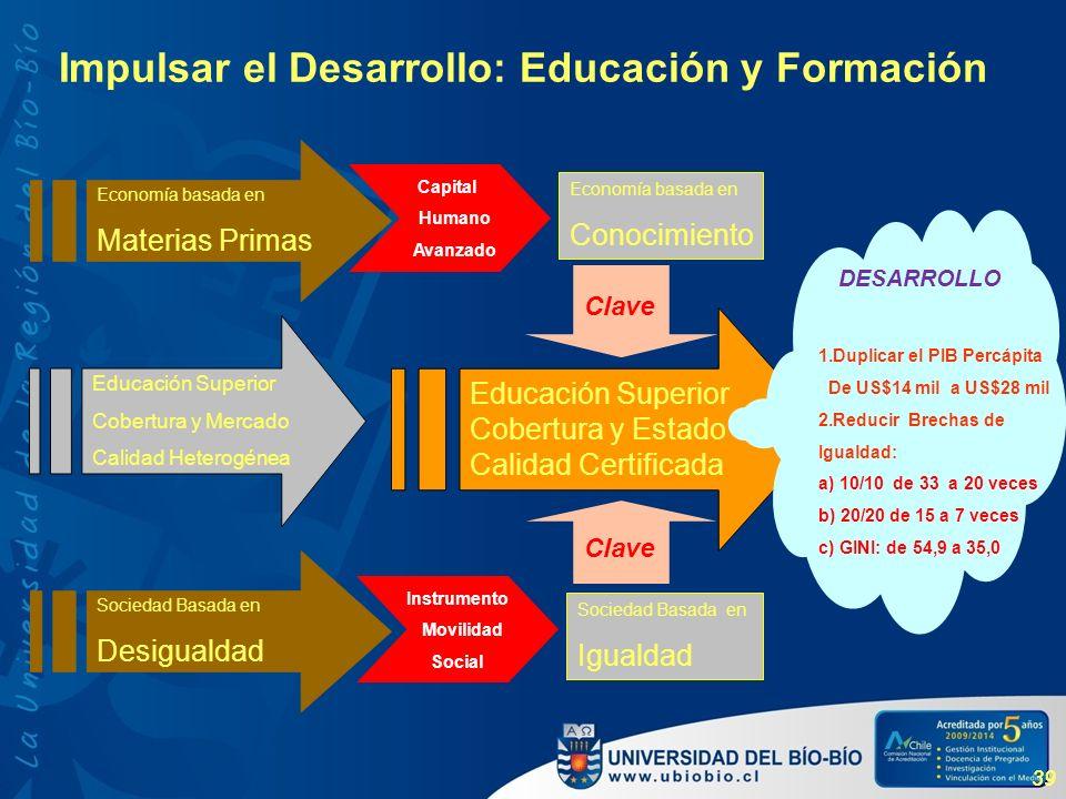 39 Impulsar el Desarrollo: Educación y Formación Economía basada en Materias Primas Economía basada en Conocimiento Sociedad Basada en Igualdad Educac
