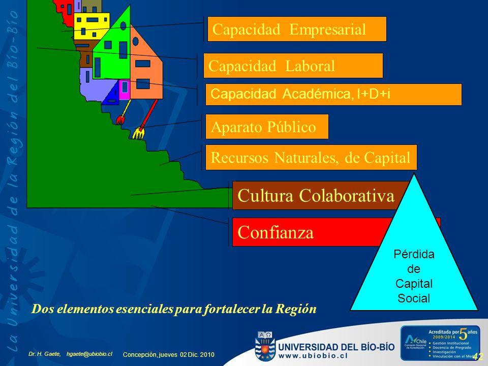 Dr. H. Gaete, hgaete@ubiobio.cl Concepción, jueves 02 Dic. 2010 42 Dos elementos esenciales para fortalecer la Región Capacidad Empresarial Capacidad