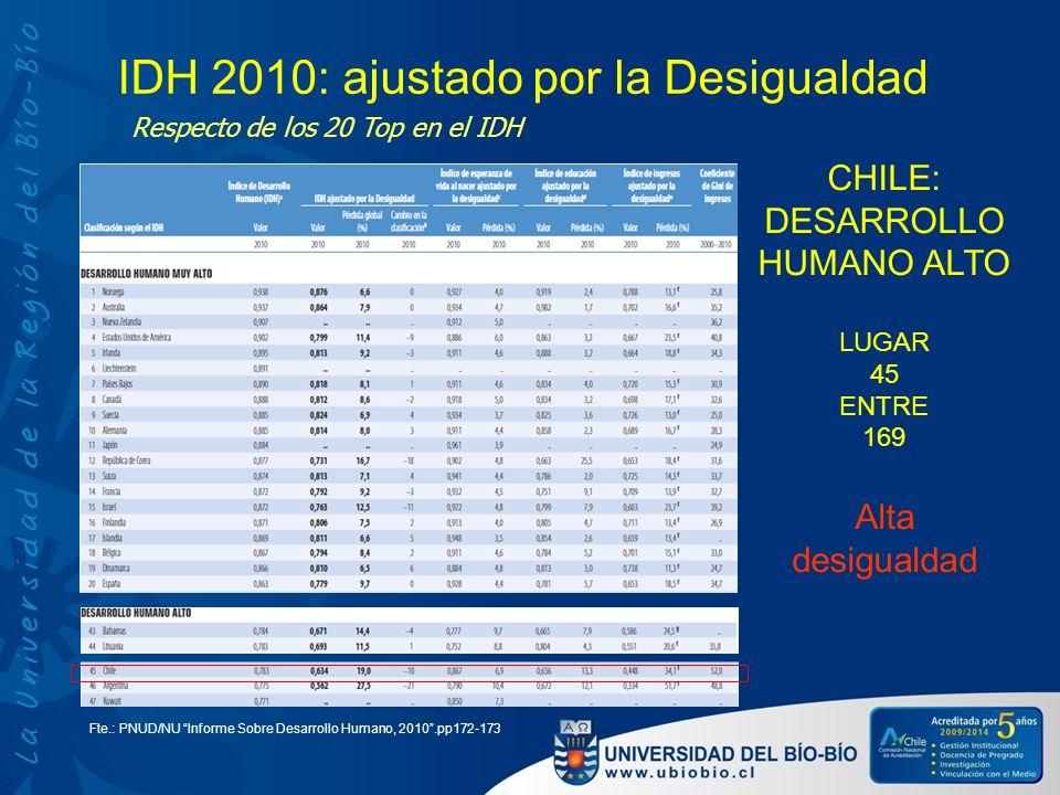 IDH 2010: ajustado por la Desigualdad Fte.: PNUD/NU Informe Sobre Desarrollo Humano, 2010.pp172-173 CHILE: DESARROLLO HUMANO ALTO LUGAR 45 ENTRE 169 A