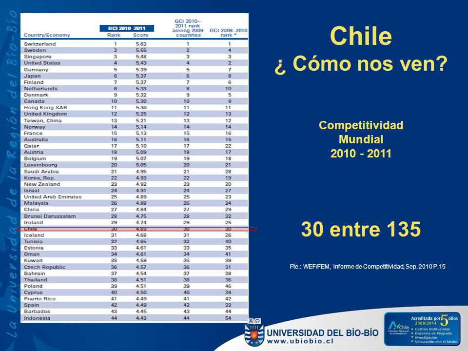 Chile ¿ Cómo nos ven? Competitividad Mundial 2010 - 2011 30 entre 135 Fte.: WEF/FEM, Informe de Competitividad, Sep. 2010 P.15