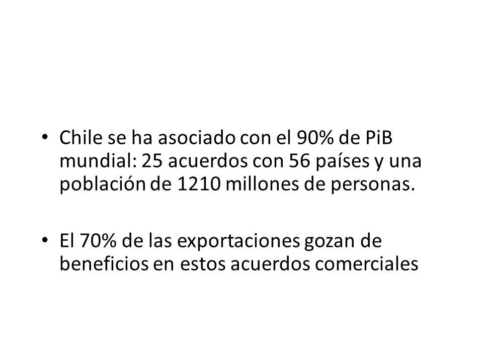 Chile se ha asociado con el 90% de PiB mundial: 25 acuerdos con 56 países y una población de 1210 millones de personas. El 70% de las exportaciones go
