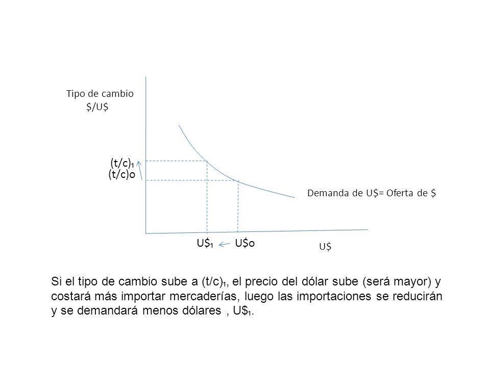 Si el tipo de cambio sube a (t/c), el precio del dólar sube (será mayor) y costará más importar mercaderías, luego las importaciones se reducirán y se