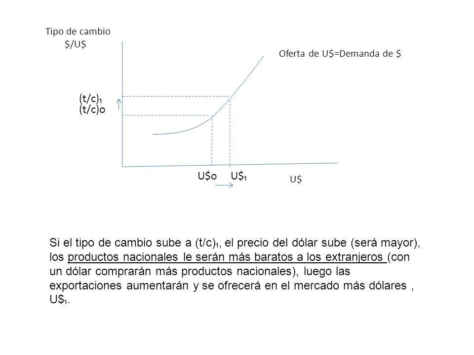 Oferta de U$=Demanda de $Tipo de cambio $/U$ U$ (t/c)o U$o (t/c) U$ Si el tipo de cambio sube a (t/c), el precio del dólar sube (será mayor), los prod
