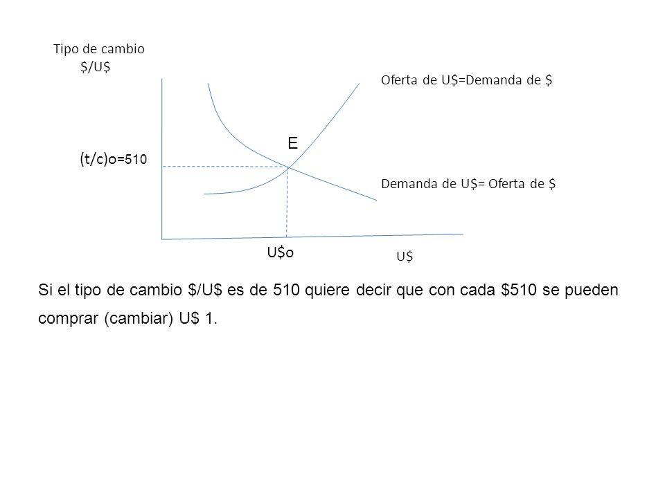 Oferta de U$=Demanda de $ Demanda de U$= Oferta de $ Tipo de cambio $/U$ U$ (t/c)o =510 U$o Si el tipo de cambio $/U$ es de 510 quiere decir que con c