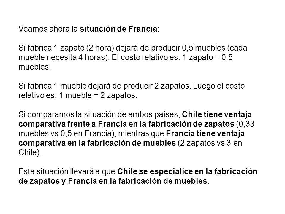Veamos ahora la situación de Francia: Si fabrica 1 zapato (2 hora) dejará de producir 0,5 muebles (cada mueble necesita 4 horas). El costo relativo es