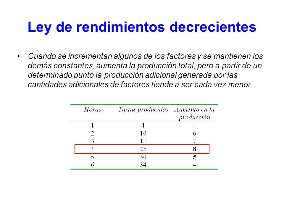 Ley de rendimientos decrecientes Cuando se incrementan algunos de los factores y se mantienen los demás constantes, aumenta la producción total, pero
