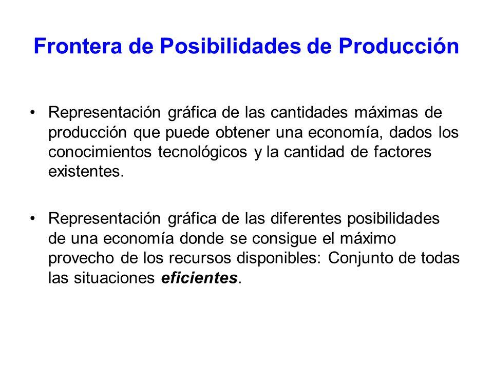 Frontera de Posibilidades de Producción Ejemplo: –Economía con dotación fija de factores de producción que suponemos todos empleados.