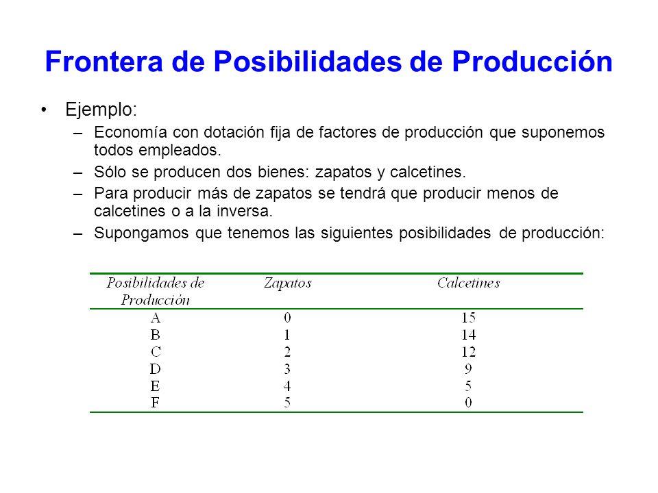 Frontera de Posibilidades de Producción Ejemplo: –Economía con dotación fija de factores de producción que suponemos todos empleados. –Sólo se produce