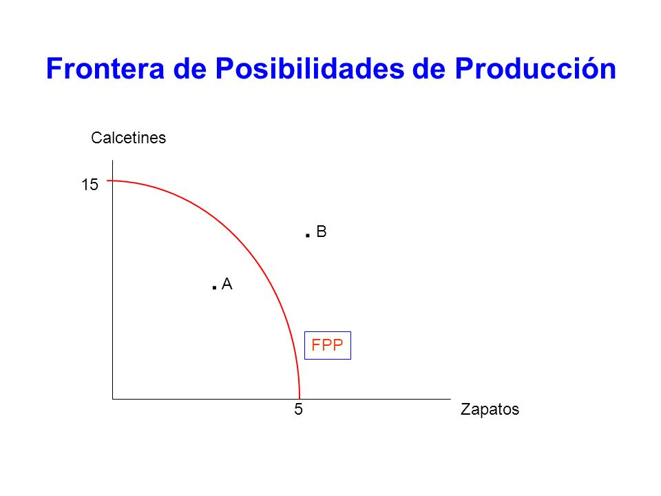 Frontera de Posibilidades de Producción –Represente gráficamente la frontera de posibilidades de producción.