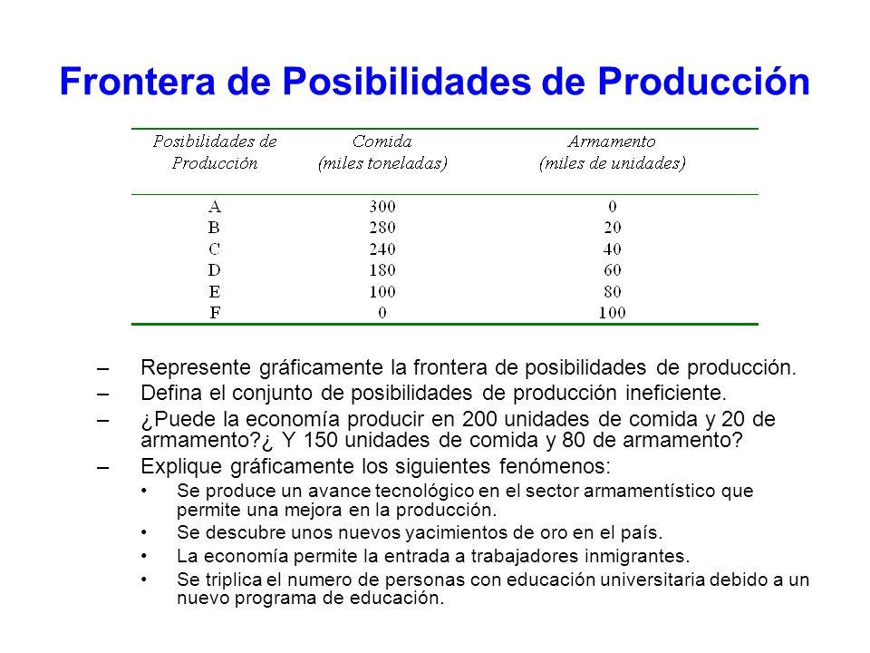 Frontera de Posibilidades de Producción –Represente gráficamente la frontera de posibilidades de producción. –Defina el conjunto de posibilidades de p