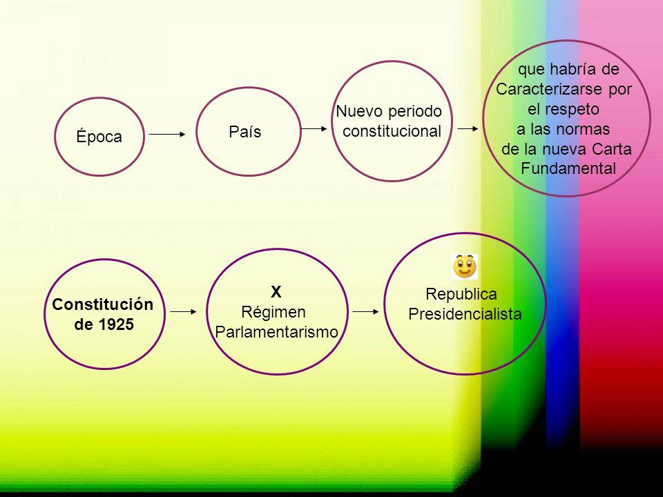 Robustece el Poder Ejecutivo El periodo Presidencial fue prolongado de 5 a 6 años, al mismo tiempo se implantó la votación directa para las elecciones de Presidente.